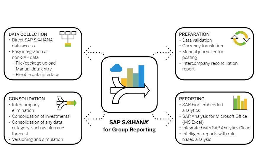 SAP Group Reporting and Cloud Analytics