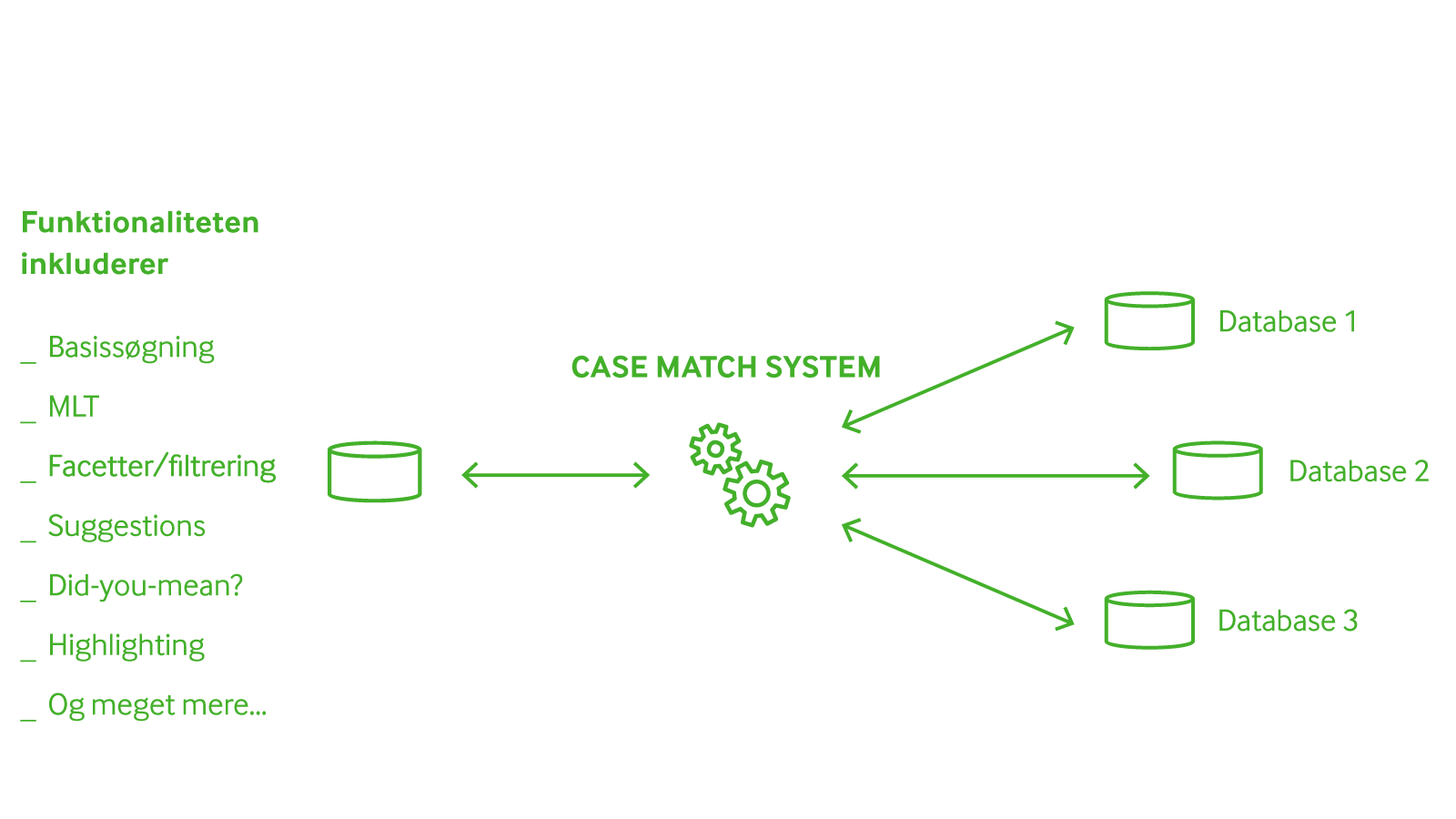 KMD Automated Case Match processer